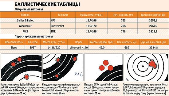 Баллистические таблицы