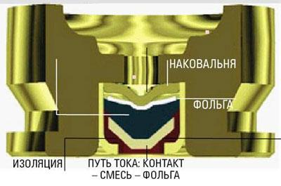 Единтвенная разница между стандартными патронами и патронами ETRONX - это капсюль